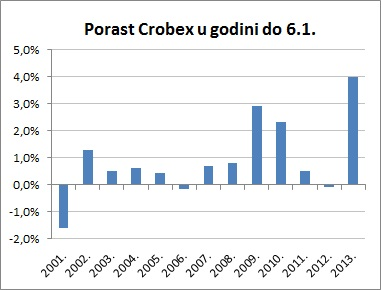 porast crobexa do 6.1.