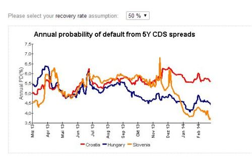 annual probability of default