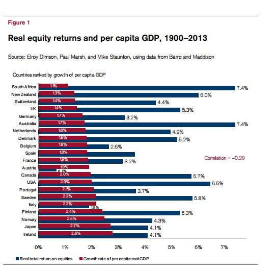 real bdp growth and equity returns