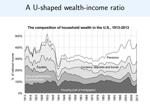 USA national wealth