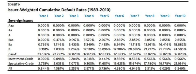 moodys cummulative default rates