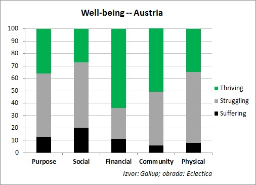 well-being austria