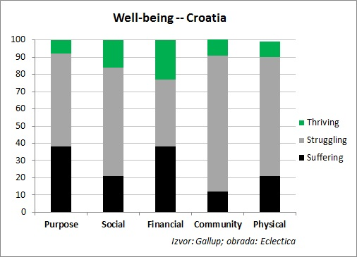 well-being croatia