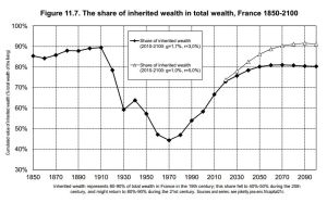inherited wealth France