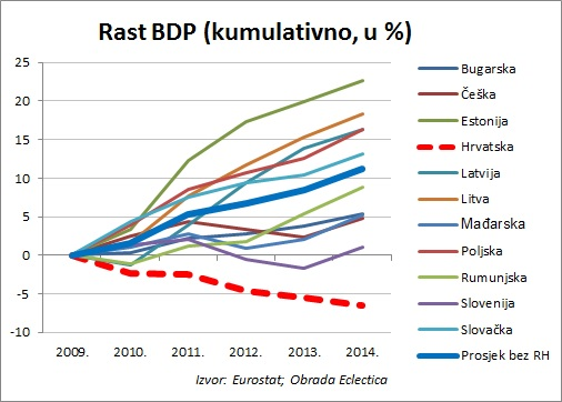 GDP growth (cumulatively in %) Croatia is in red dashed line