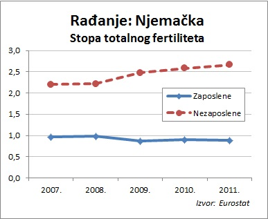 totalni fertilitet - Njemacka