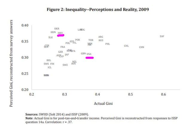 gini perception and reality