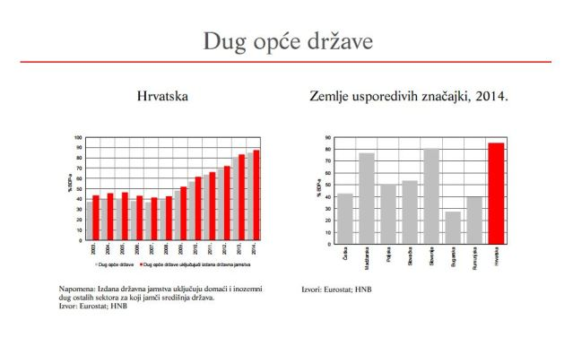 dug opce drzave