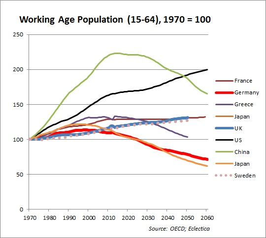 working age population relative