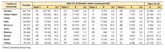 799px-Main_groups_of_citizenship_granted_a_first_residence_permit_in_the_EU-28_and_main_EU_Member_States_issuing_the_permit,_in_2014_V1