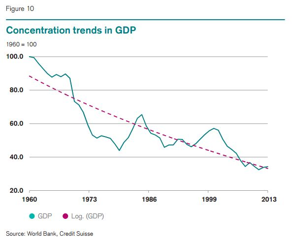 concentration trends in gdp