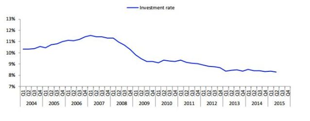 investment rate households