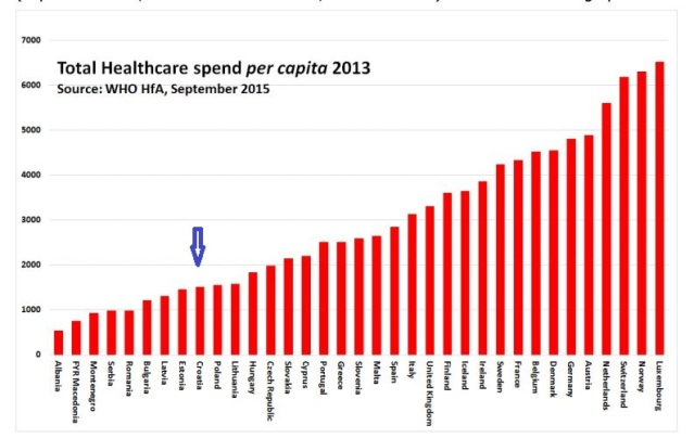 health care costs per capita