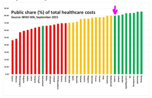 publi share of total costs