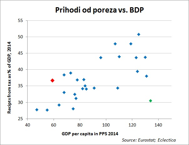 tax vs GDP 2