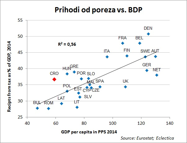 tax vs GDP 4