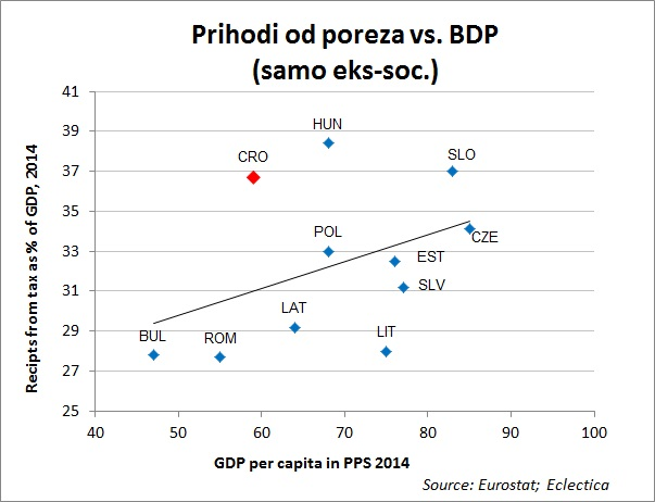 tax vs GDP 5