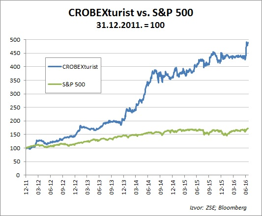 crobex turist vs sp500 2